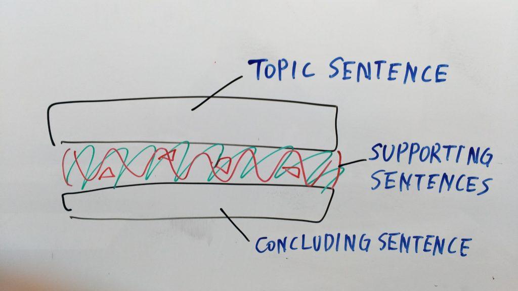 パラグラフのサンドイッチ構造